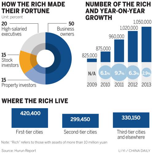 hurun-china-wealthy-2013